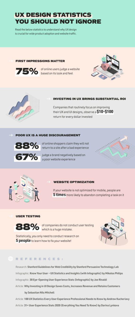 ux design statistics