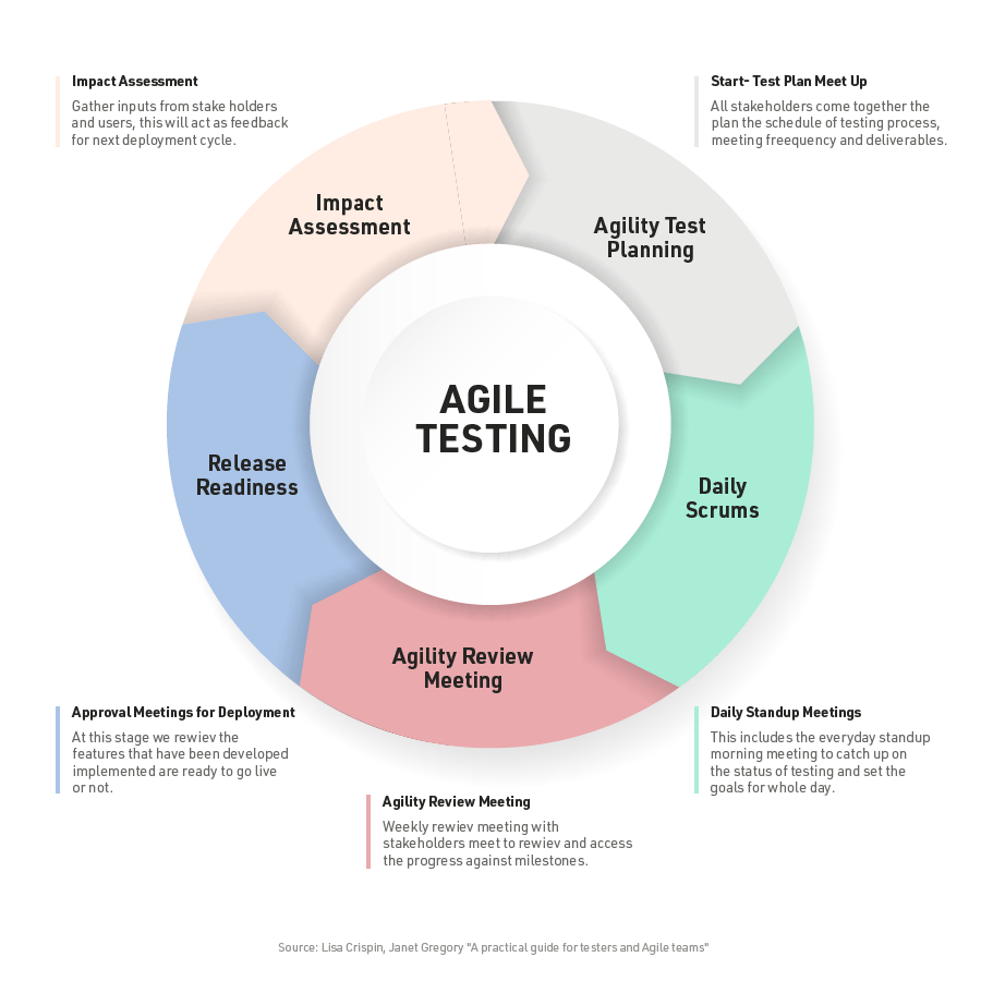 cshark_blog_Agile-Testing_in-text-1