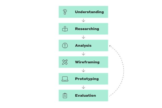 cshark_product_design_ux_prosess
