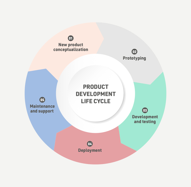 product-development-stages