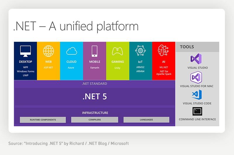 .NET platform explained